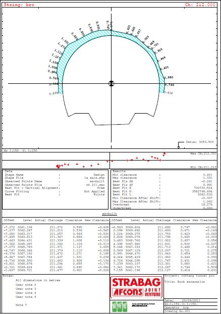 NRG Survey System Tunnelling software - Tunnel wriggle report showing clearances of an asbuilt section compared to the tunnel design profile.