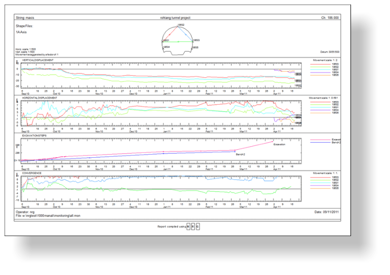 A sample monitoring report showing trendlines for horizontal, vertical movement, excavation steps and convergence.