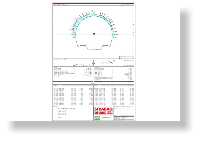 A sample tunnel wriggle report in NRG Tunnelling module.
