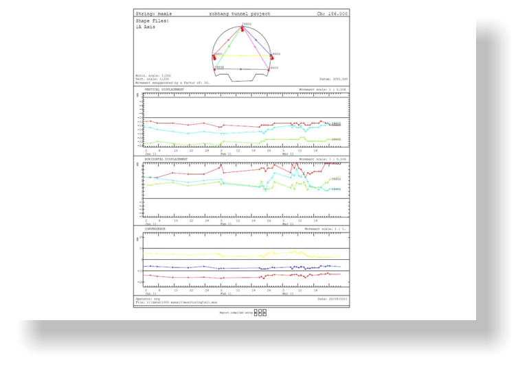 Tunnel section monitoring report showing horizontal vertical movement and convergence over time